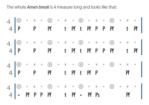 amen break notation